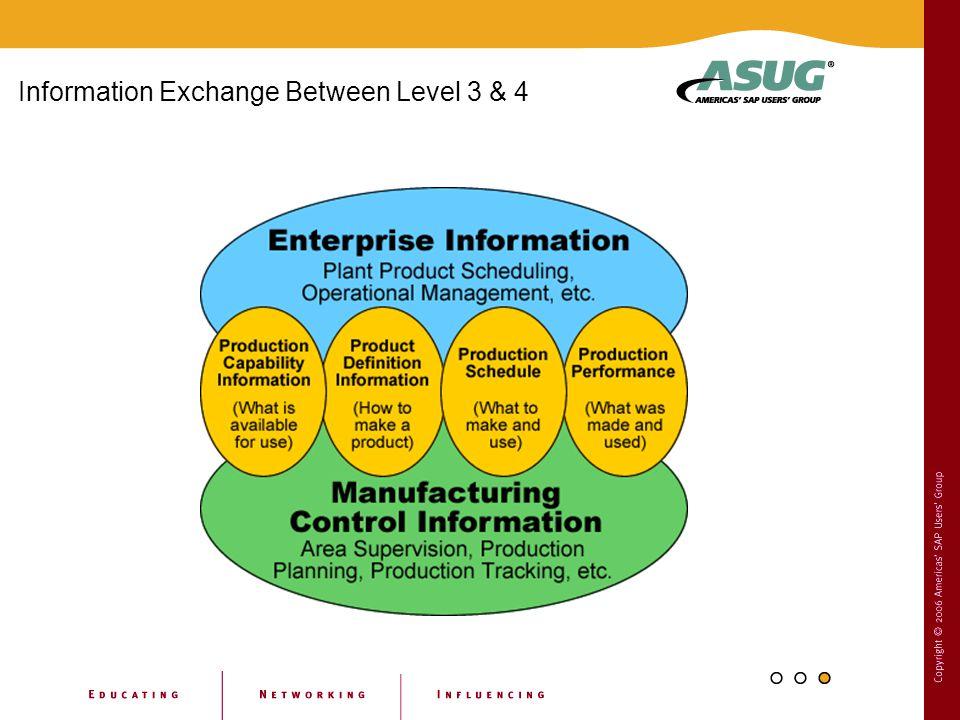 Information Exchange Between Level 3 & 4