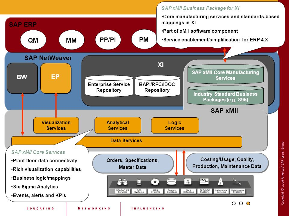 SAP xMII Architecture – Overview