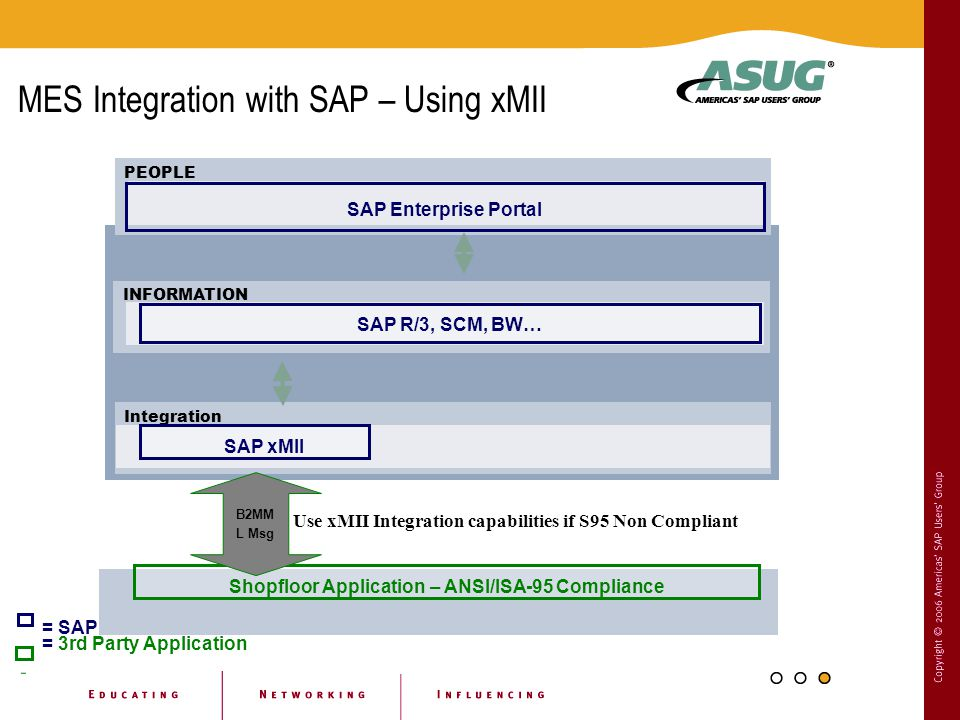 MES Integration with SAP – Using xMII