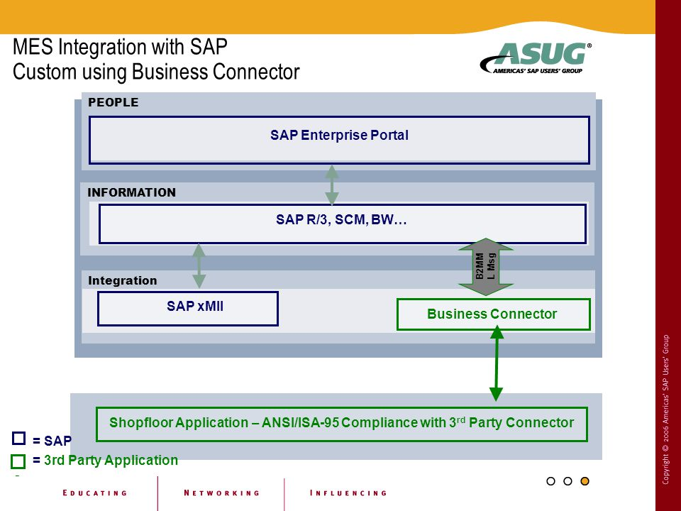MES Integration with SAP Custom using Business Connector