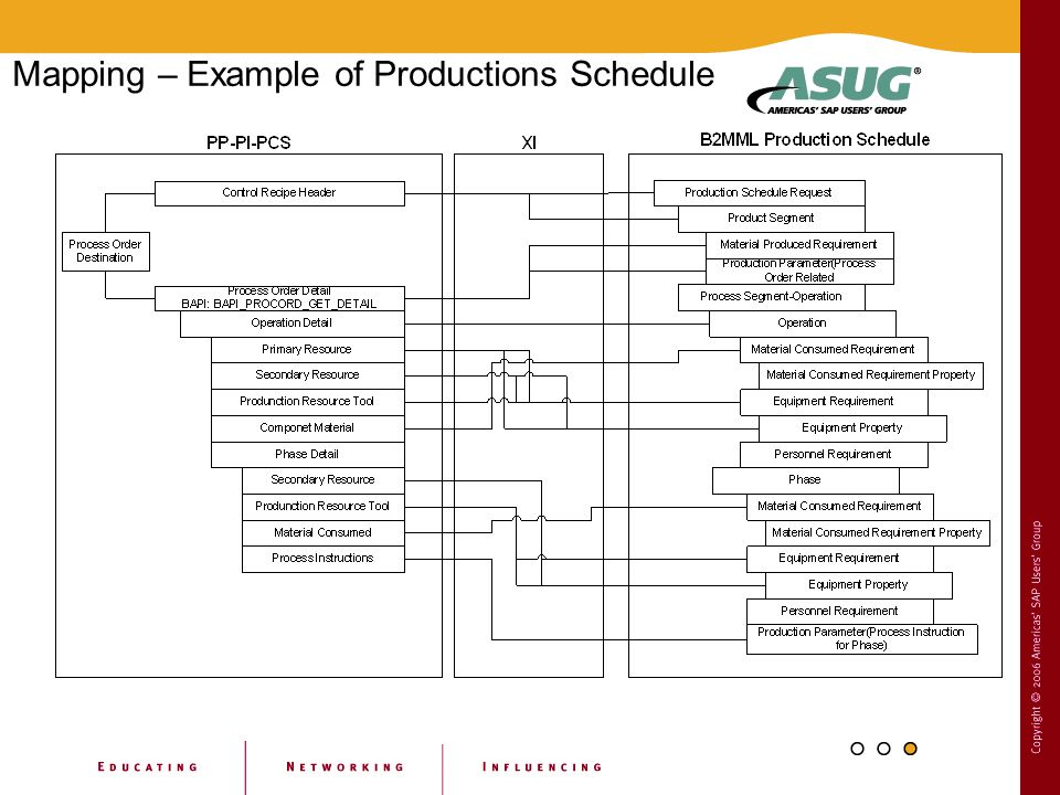 Mapping – Example of Productions Schedule