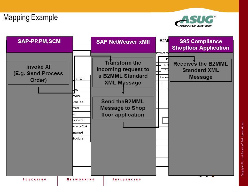 Mapping Example Invoke XI (E.g. Send Process Order) SAP-PP,PM,SCM