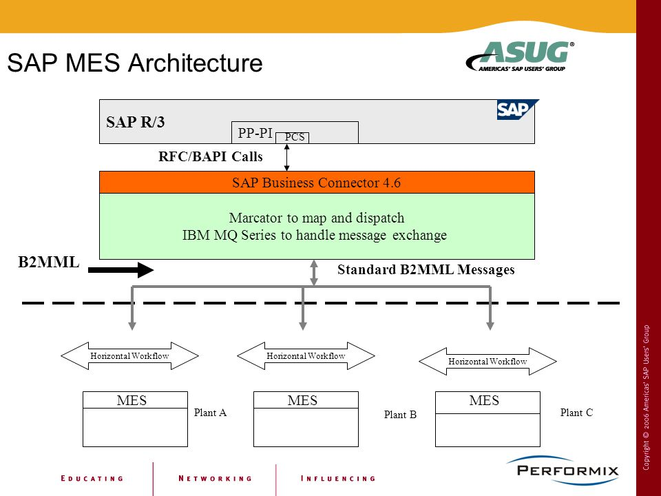 Sham afzalpurkar ceo performix inc ppt video online download for Sap r 3 architecture