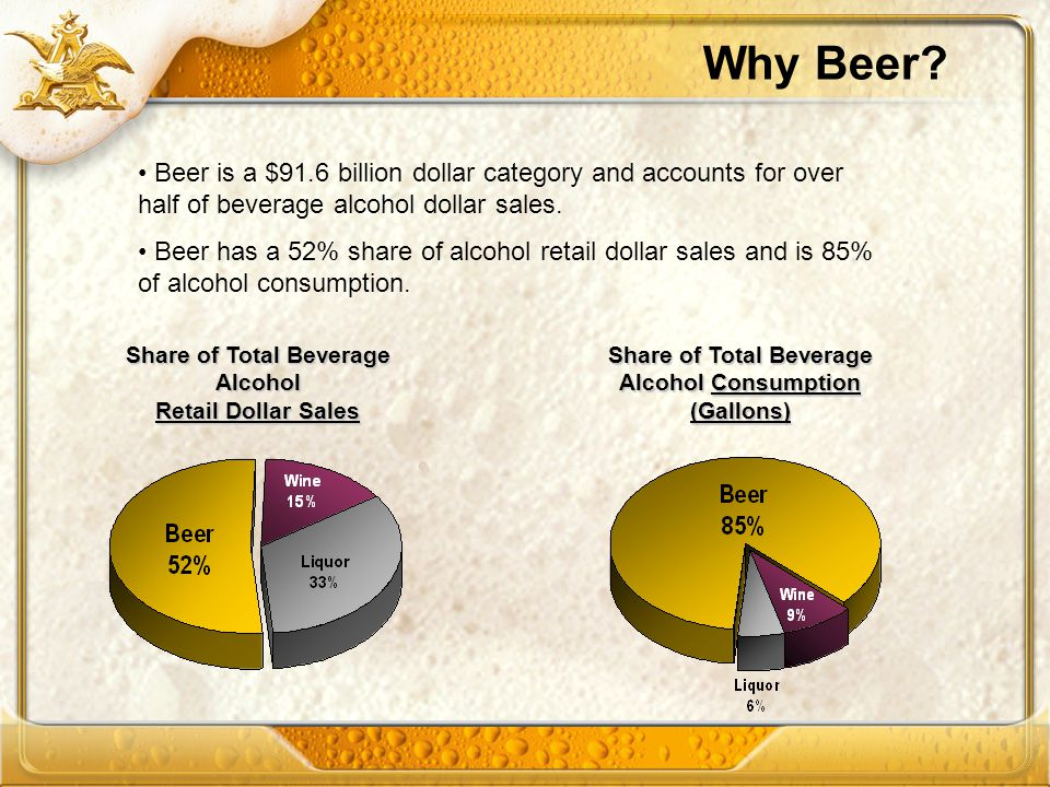 Why Beer Beer is a $91.6 billion dollar category and accounts for over half of beverage alcohol dollar sales.