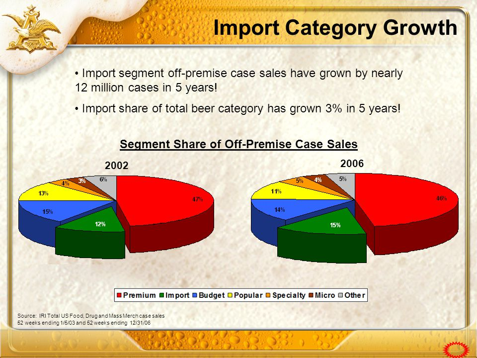 Import Category Growth Segment Share of Off-Premise Case Sales