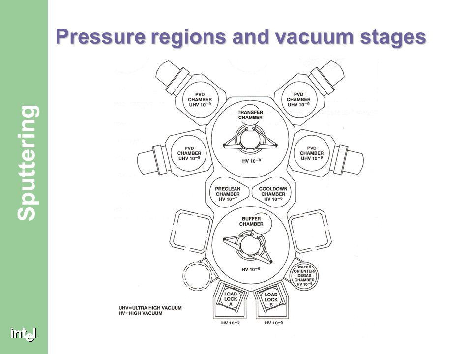 Pressure regions and vacuum stages