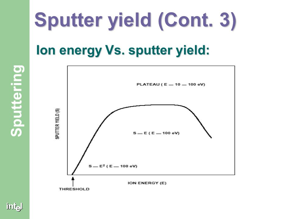 Sputter yield (Cont. 3) Ion energy Vs. sputter yield: