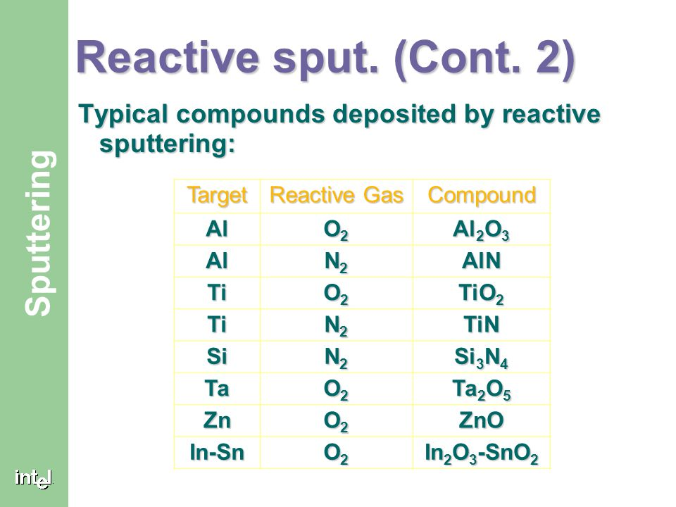 Reactive sput. (Cont. 2) Typical compounds deposited by reactive sputtering: Target. Reactive Gas.