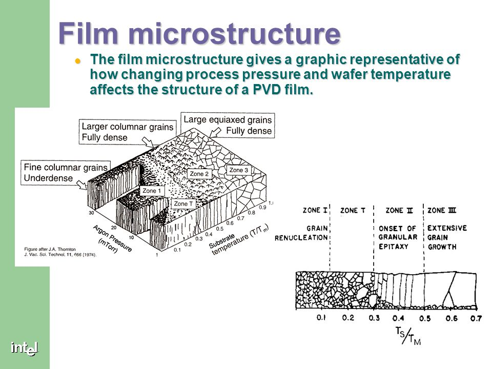 Film microstructure