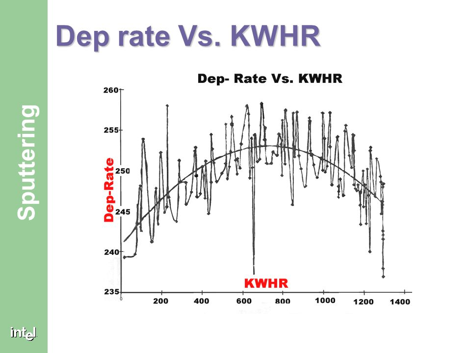 Dep rate Vs. KWHR