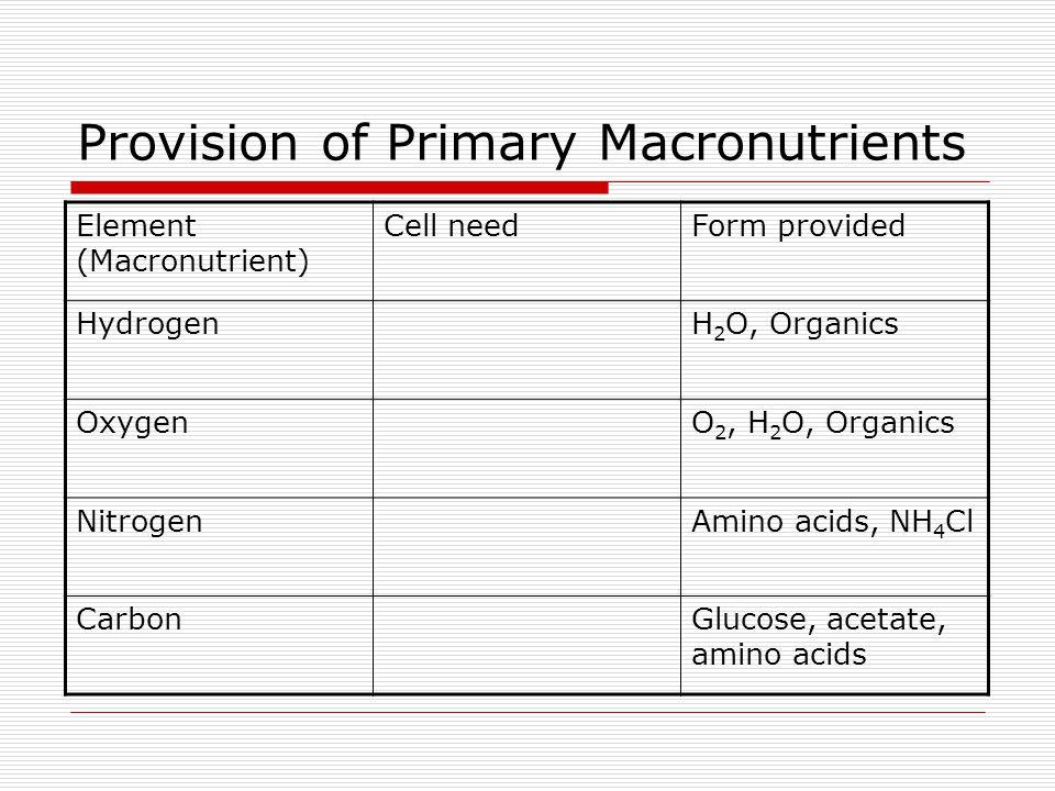 Provision of Primary Macronutrients