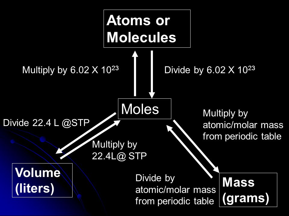 Atoms or Molecules Moles Volume (liters) Mass (grams)