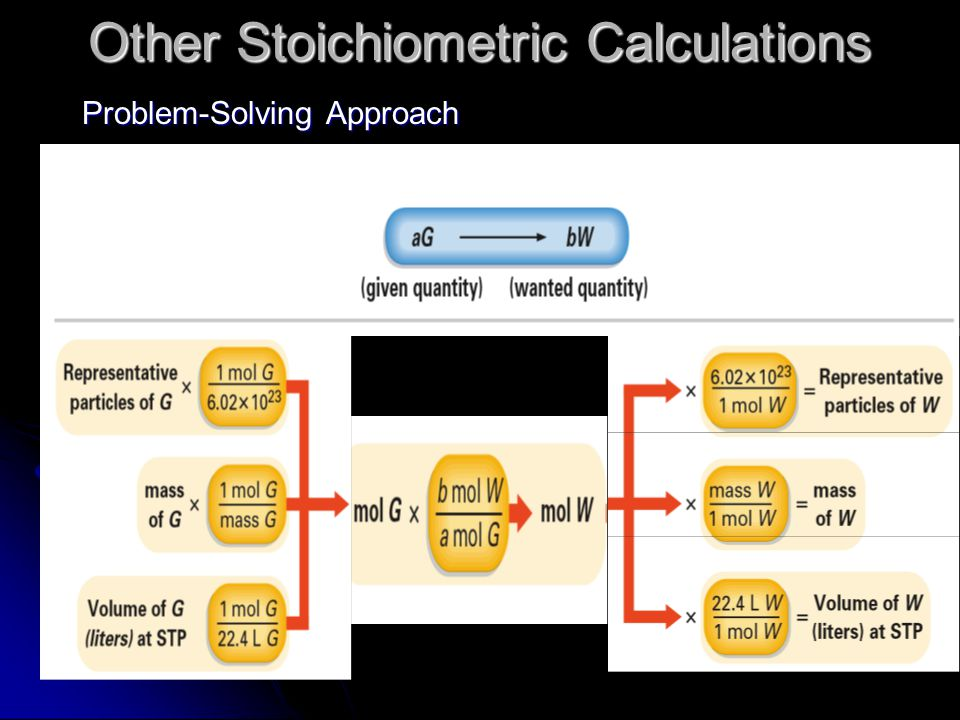 Other Stoichiometric Calculations