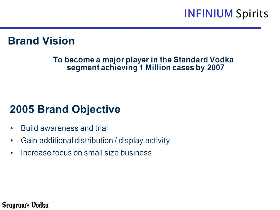 Brand Vision 2005 Brand Objective