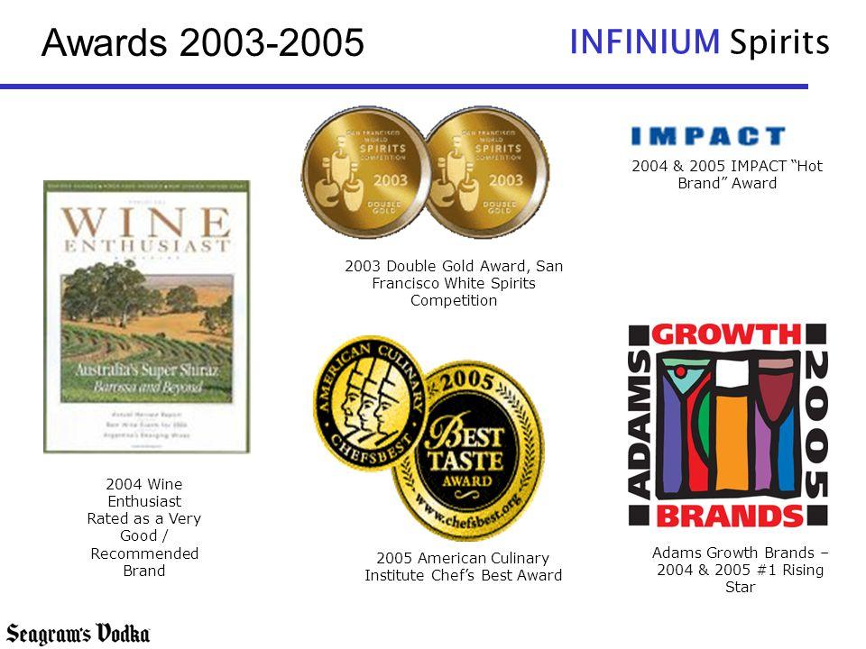 Awards 2003-2005 2004 & 2005 IMPACT Hot Brand Award
