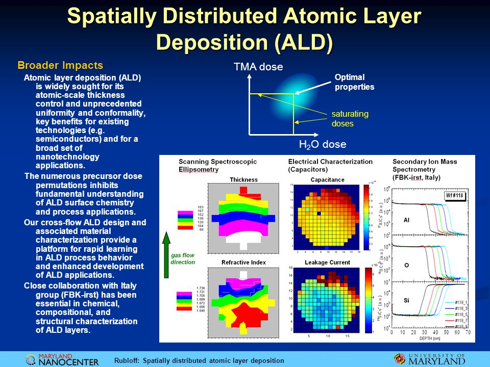 Spatially Distributed Atomic Layer Deposition (ALD)