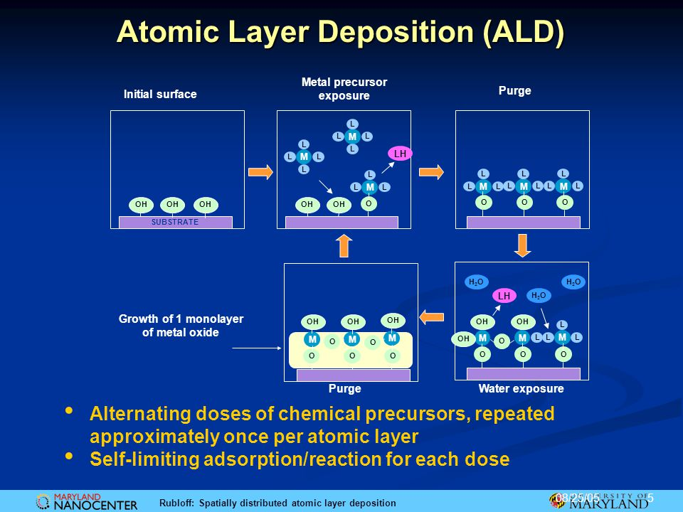 Atomic Layer Deposition (ALD)