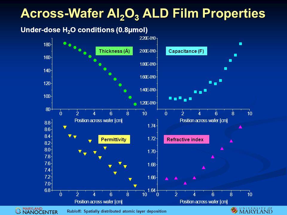 Across-Wafer Al2O3 ALD Film Properties