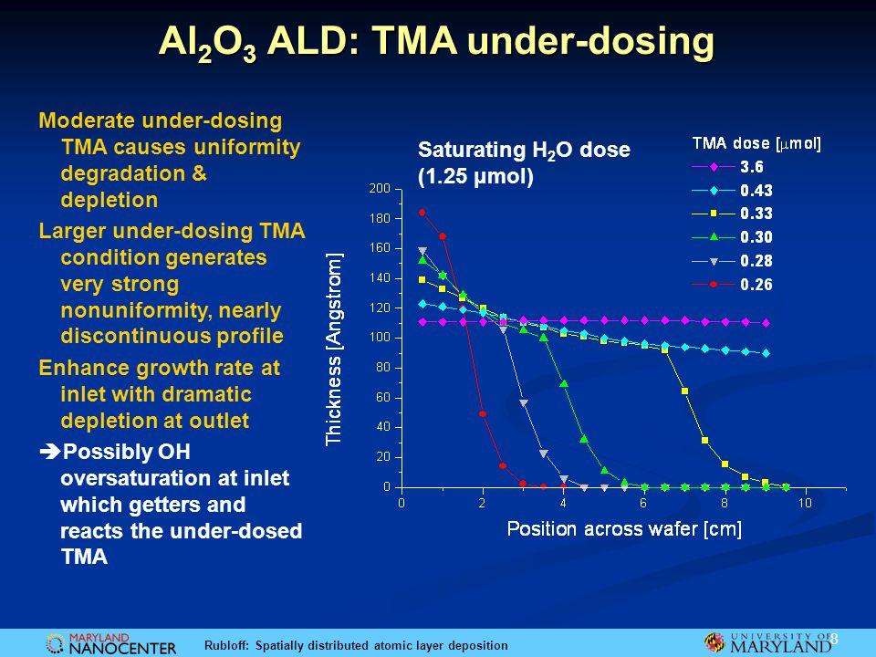 Al2O3 ALD: TMA under-dosing