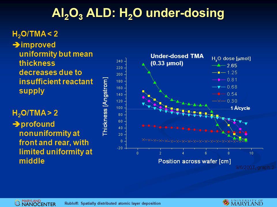 Al2O3 ALD: H2O under-dosing