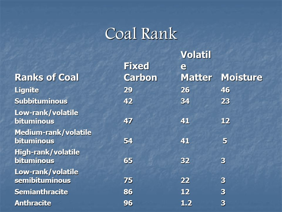 Coal Rank Ranks of Coal Fixed Carbon Volatile Matter Moisture Lignite