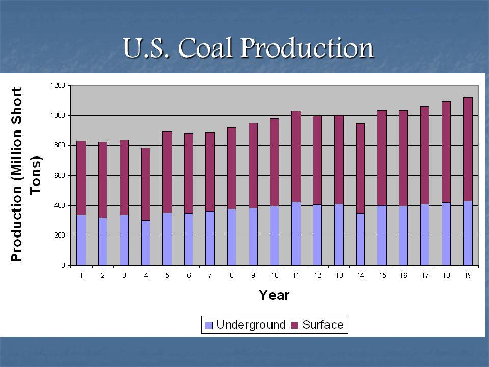 U.S. Coal Production
