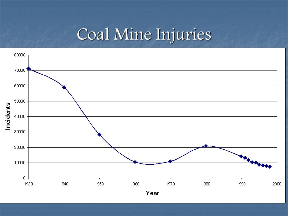 Coal Mine Injuries