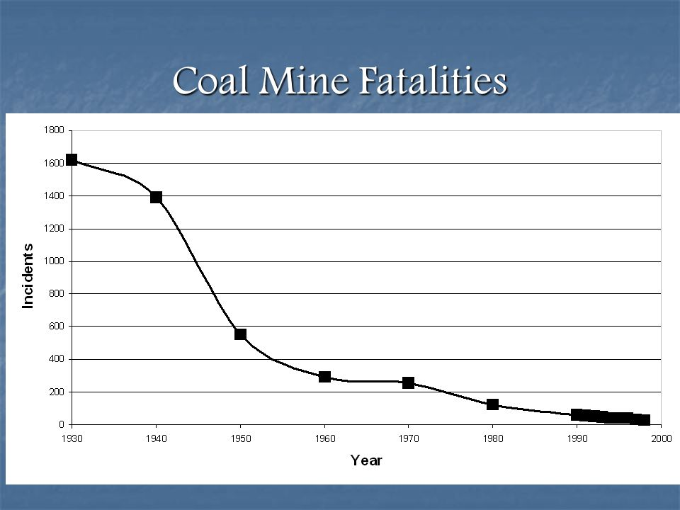 Coal Mine Fatalities