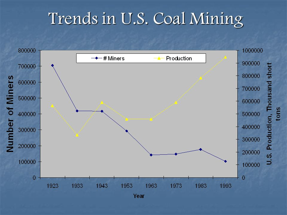 Trends in U.S. Coal Mining