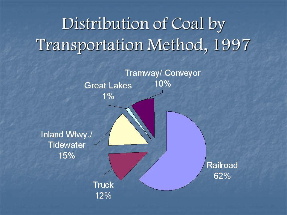 Distribution of Coal by Transportation Method, 1997