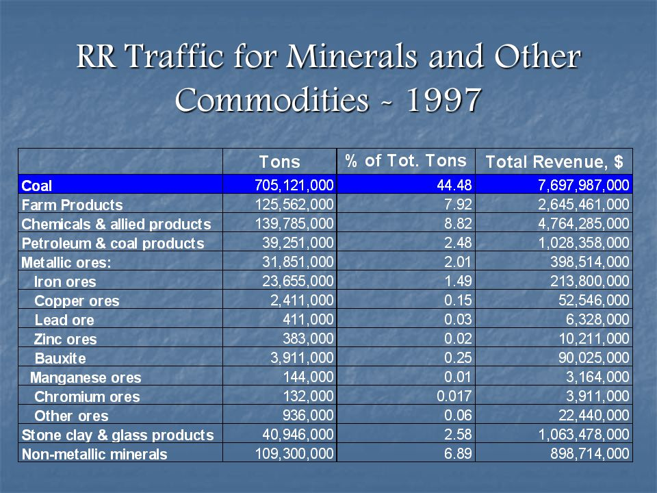 RR Traffic for Minerals and Other Commodities - 1997
