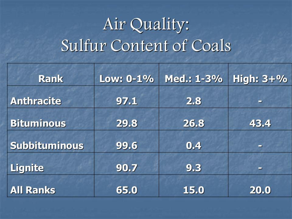 Air Quality: Sulfur Content of Coals