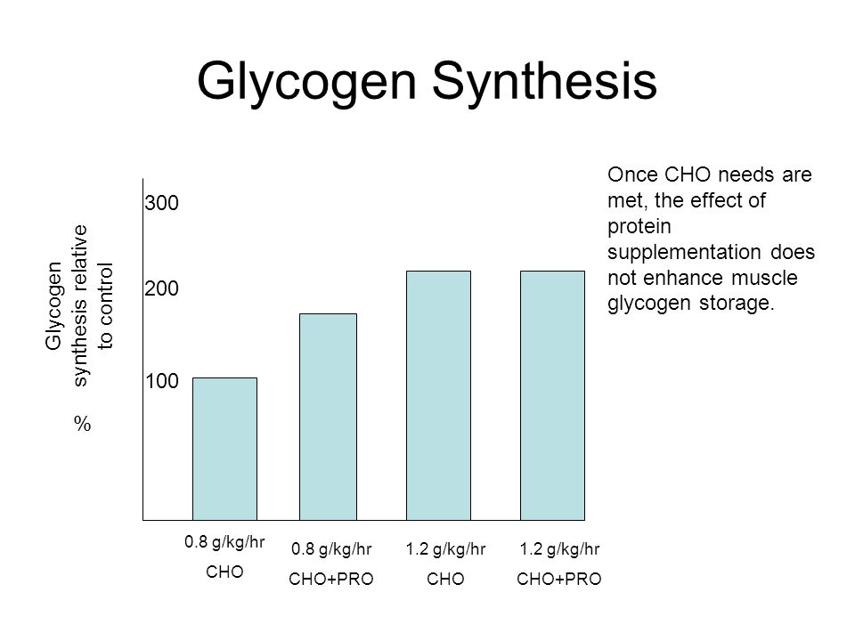 Glycogen synthesis relative to control