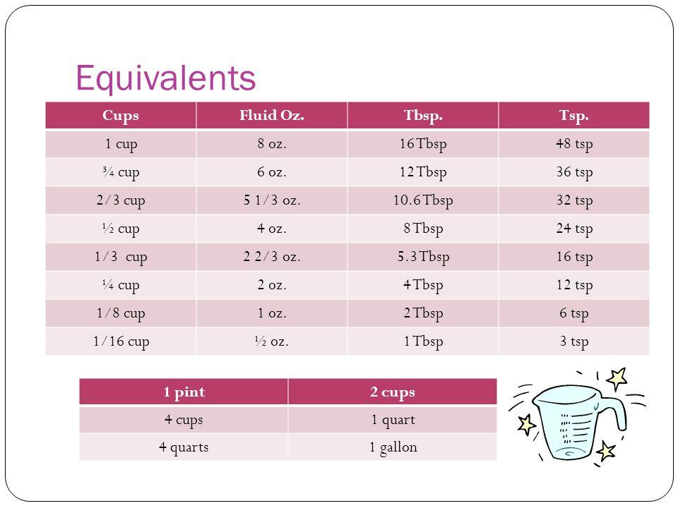 Equivalents Cups Fluid Oz. Tbsp. Tsp. 1 cup 8 oz. 16 Tbsp 48 tsp ¾ cup