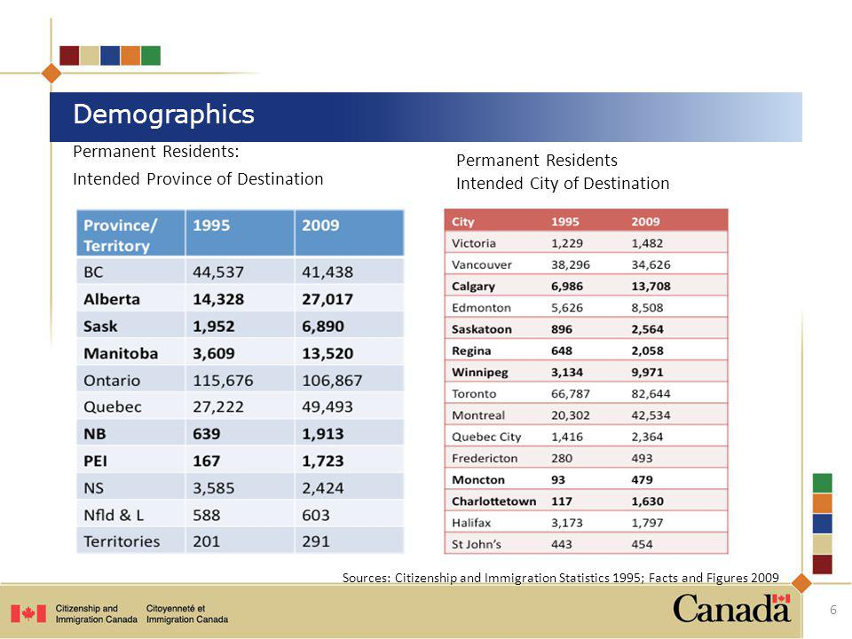 Demographics Permanent Residents: Intended Province of Destination
