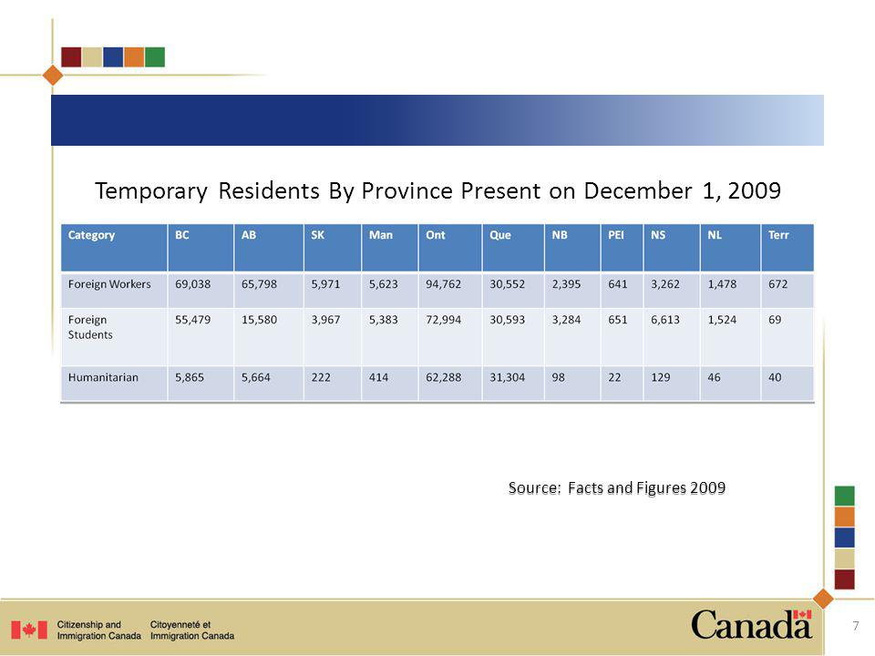 Temporary Residents By Province Present on December 1, 2009