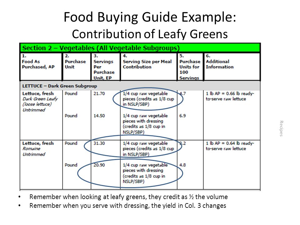 Food Buying Guide Example: Contribution of Leafy Greens