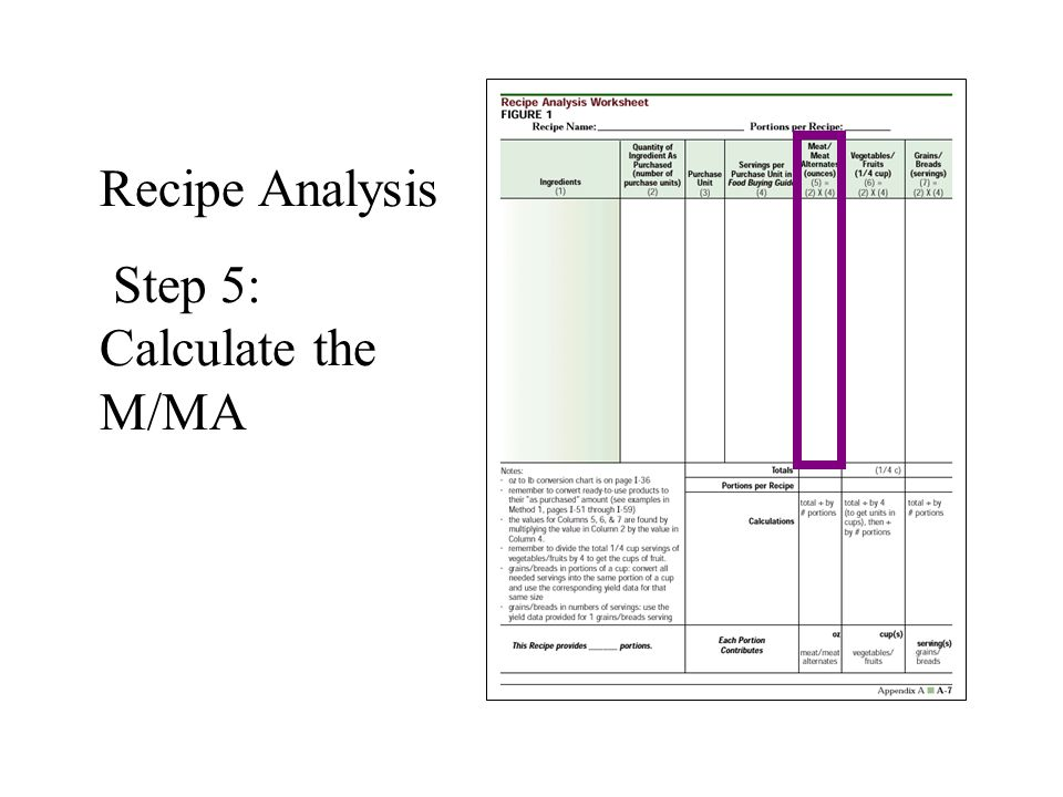 Step 5: Calculate the M/MA
