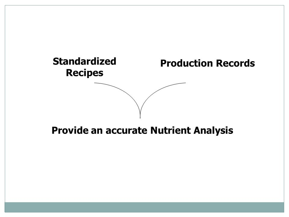 Standardized Recipes Production Records