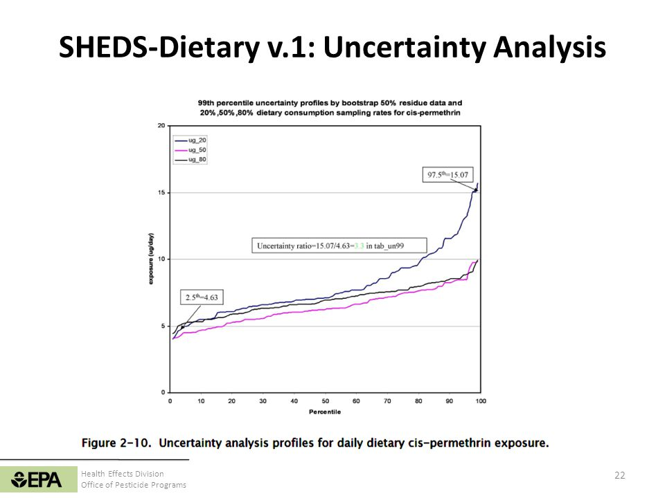 SHEDS-Dietary v.1: Uncertainty Analysis