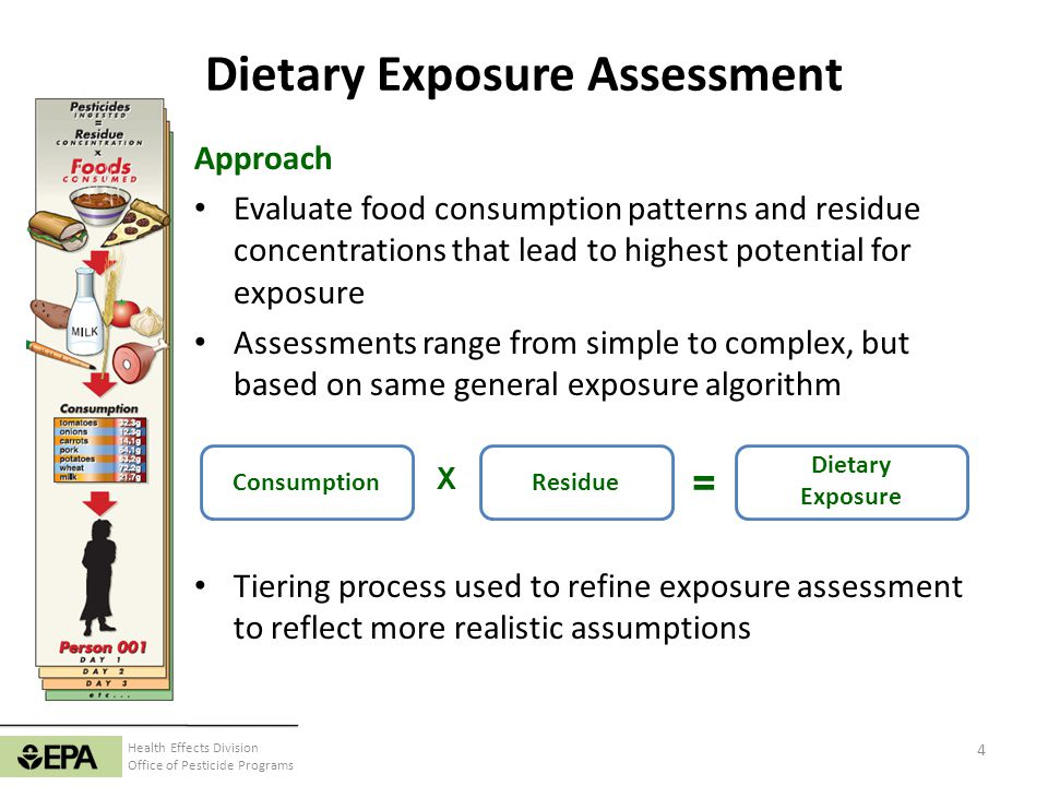 Dietary Exposure Assessment