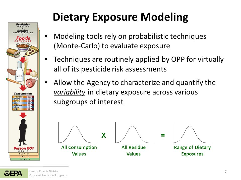 Dietary Exposure Modeling