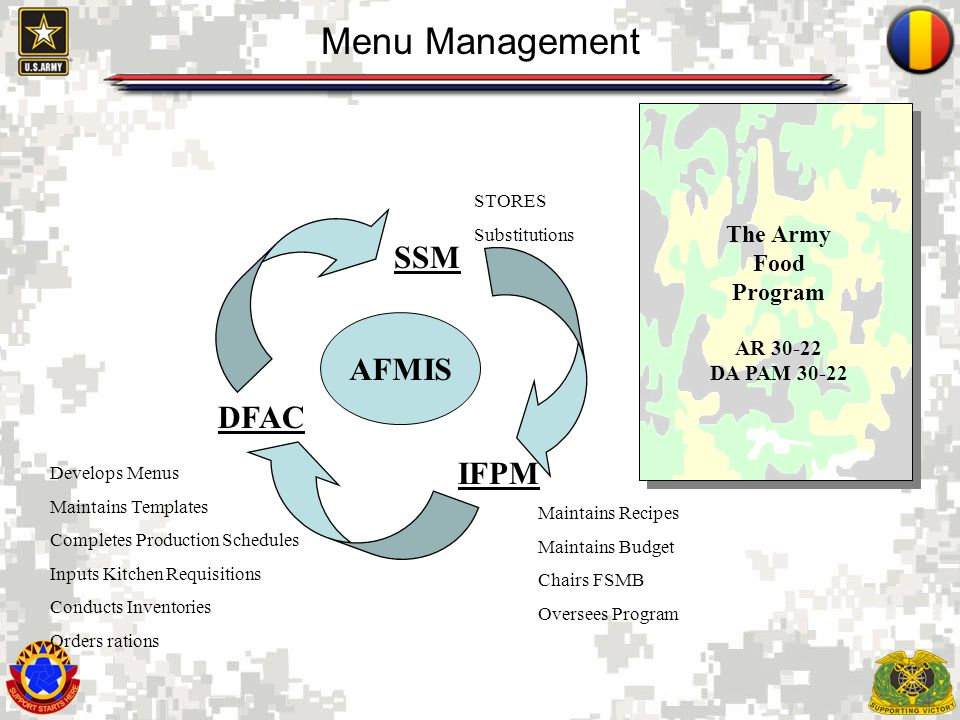 Menu Management SSM AFMIS DFAC IFPM The Army Food Program AR 30-22