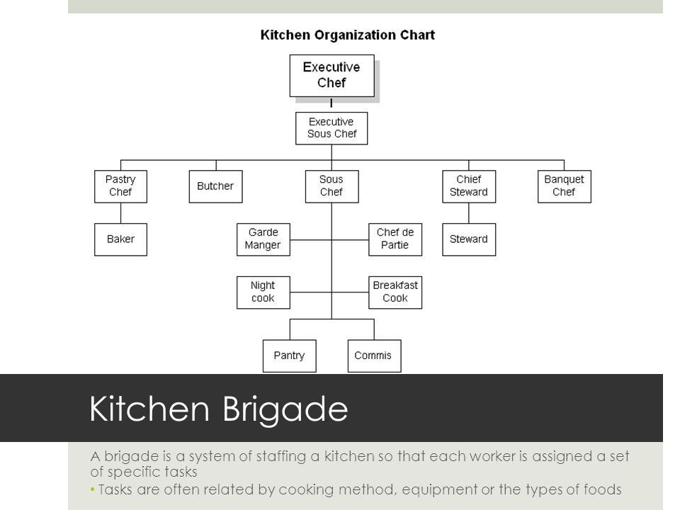 Guide to the Kitchen Brigade System