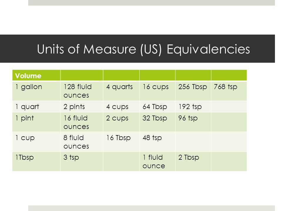 Units of Measure (US) Equivalencies