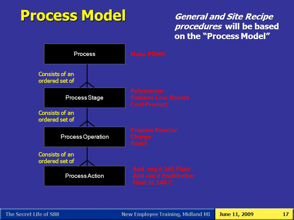 S88 As We (Users) See It 3/31/2017. Process Model. General and Site Recipe procedures will be based on the Process Model