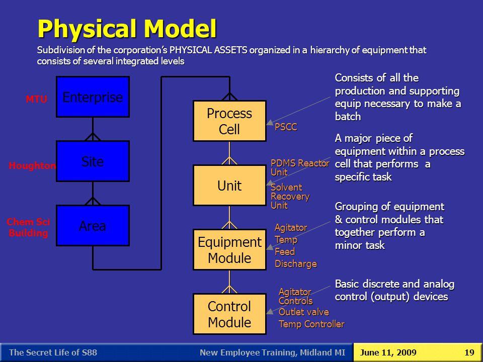 Physical Model Enterprise Site Process Cell Unit Area Equipment Module