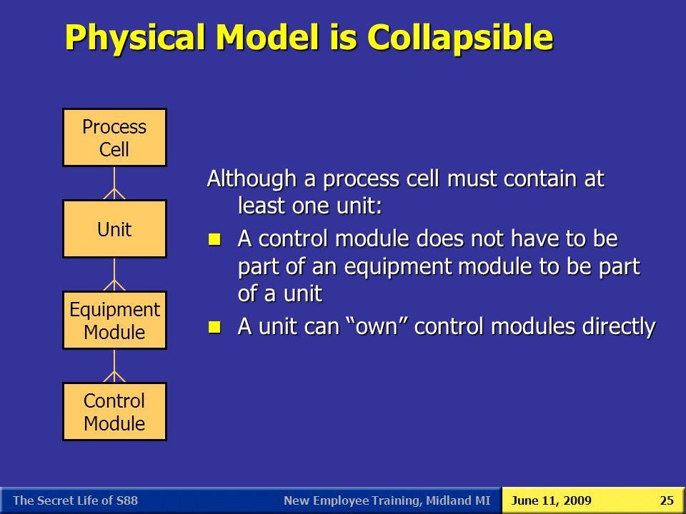 Physical Model is Collapsible