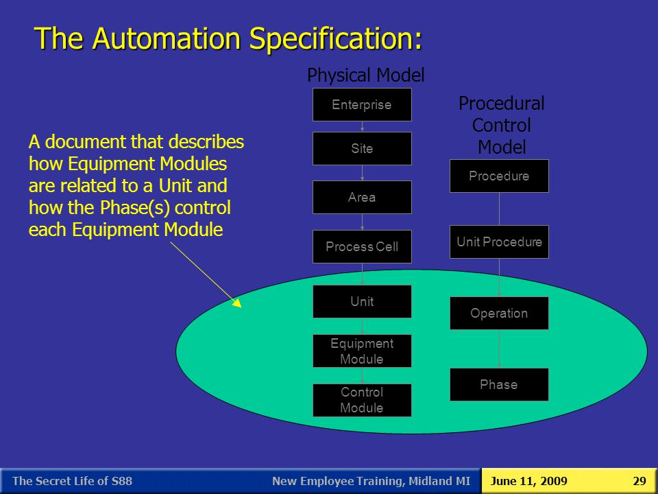 The Automation Specification: