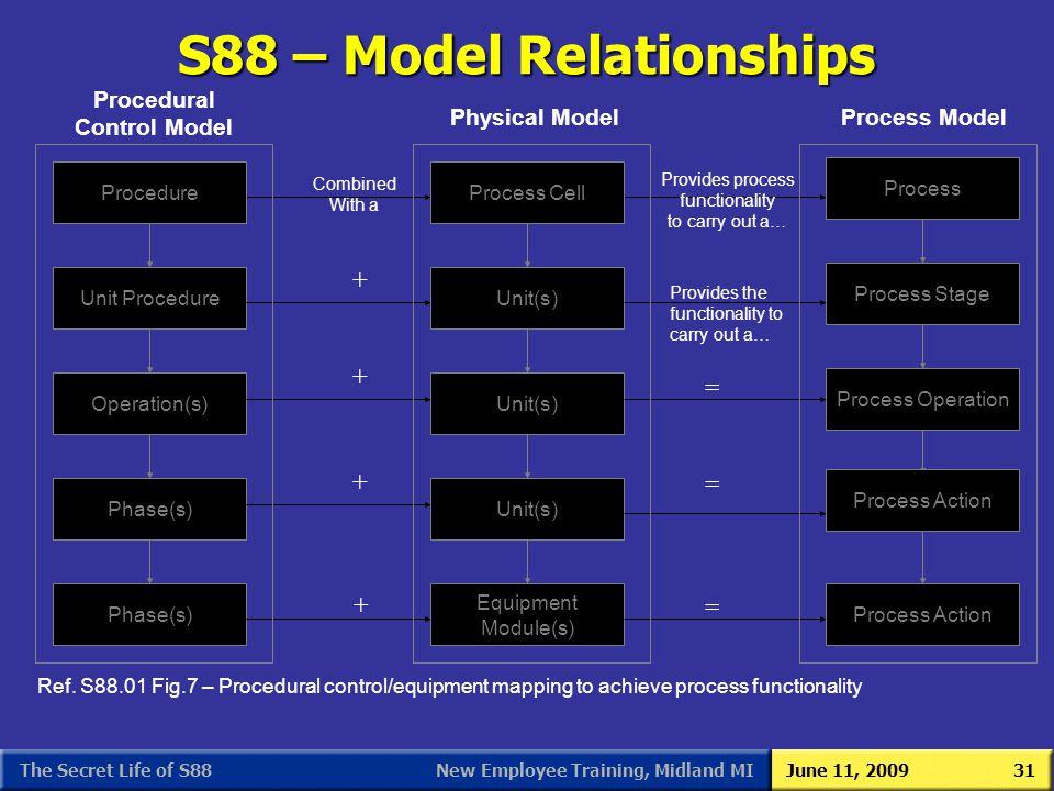 S88 – Model Relationships